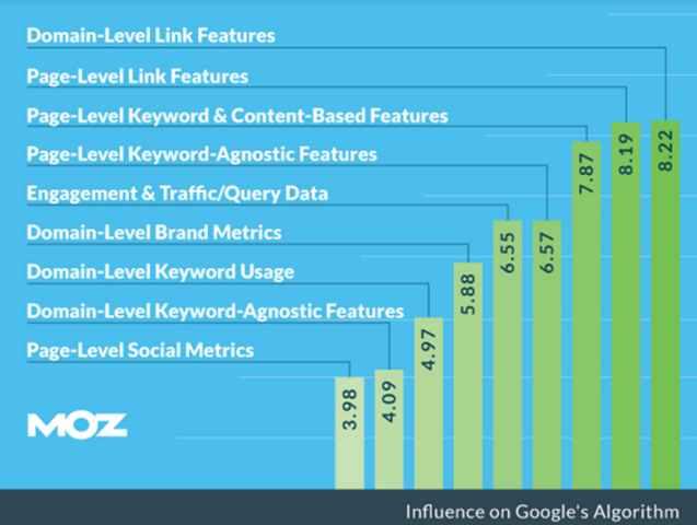بهبود رتبه سایت توسط شبکه های اجتماعی! 1