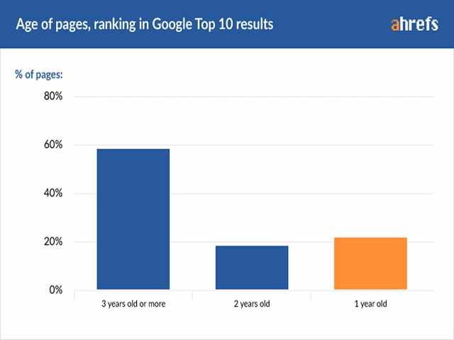 سن 10 پیج اول گوگل
