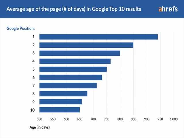 زمان ایندکس شدن پیج در گوگل