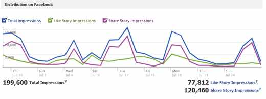 21 ابزار مانیتورینگ رسانه های اجتماعی برای کاربران وردپرس! 5