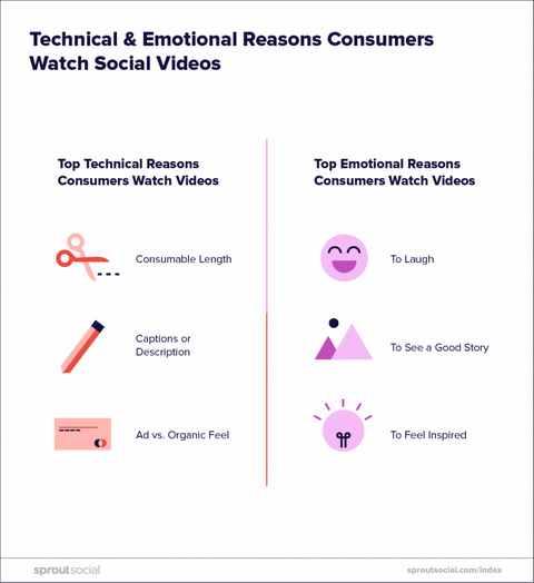 7 آمار جدید درباره بازاریابی ویدئویی 2