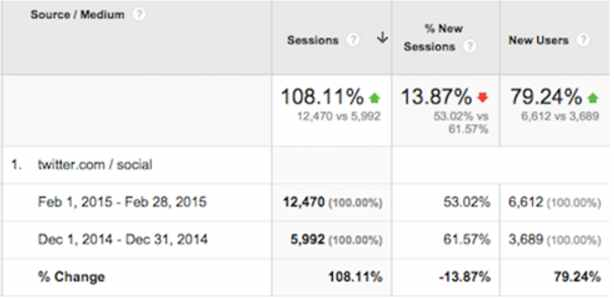بهبود رتبه سایت توسط شبکه های اجتماعی! 7