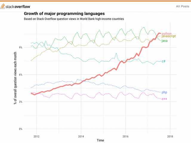 3 تا از محبوب ترین زبان های برنامه نویسی در سال 2018 4