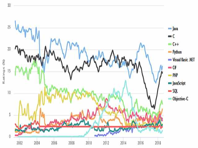 3 تا از محبوب ترین زبان های برنامه نویسی در سال 2018 3