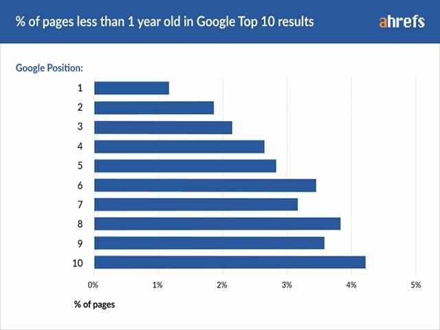 مدت زمان لازم برای رتبه گرفتن در گوگل (بر اساس مطالعات اچرف) 1