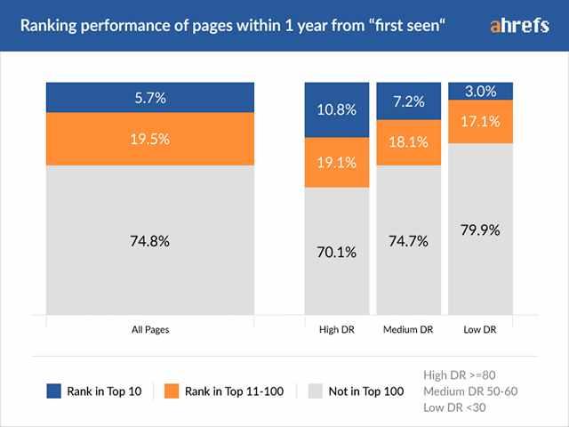 مدت زمان لازم برای رتبه گرفتن در گوگل (بر اساس مطالعات اچرف) 2