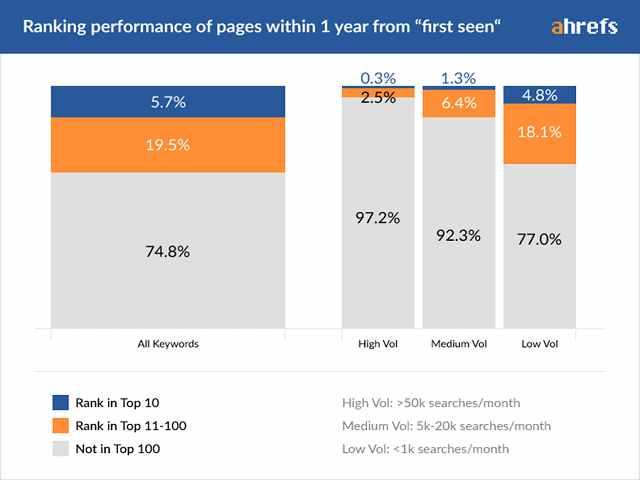 مدت زمان لازم برای رتبه گرفتن در گوگل (بر اساس مطالعات اچرف) 4